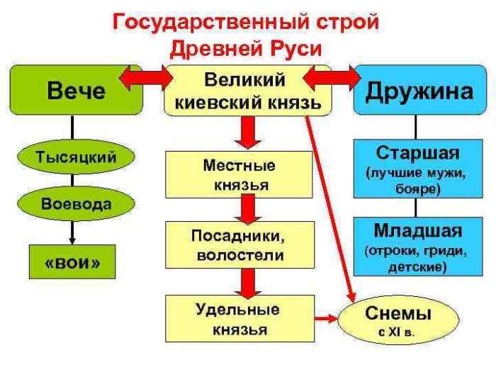 Тысяцкий занимал одно из важных мест в государственном строе Древней Руси.